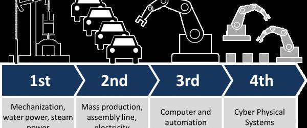Tentang Industri 4.0